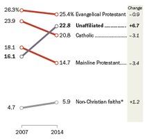 US religions 2007-2014