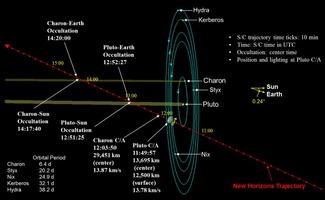 New Horizons Pluto encounter