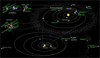 Solar System Missions 2015-08