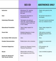 Sex Ed Vs. Abstinence-Only Education