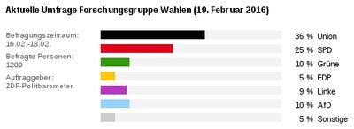 Politbarometer 2016-02-19