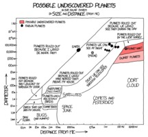 xkcd 1633: Possible undiscovered planets