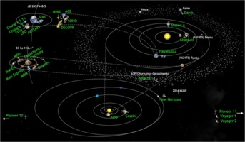 Solar System missions in 2016-03