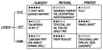 Randall Munroe: xkcd 1681: Laser Products