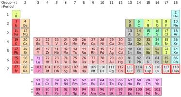 Periodic Table, 113,115,117,118