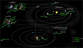 Solar system missions in 2016-07