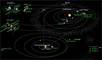 Solar system missions 2016-08