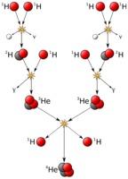 Proton-proton chain