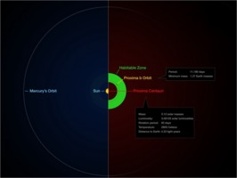 Inner Solar System compared to Proxima Centauri