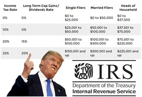 Donald Trump's Taxes