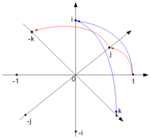 Graphical representation of quaternion units product as 90°-rotation in 4D-space, ij = k, ji = −k, ij = −ji
