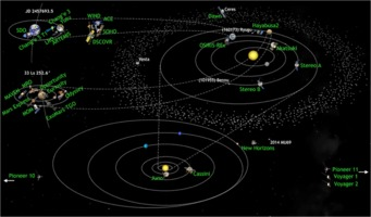 Solar system missions 2016-11