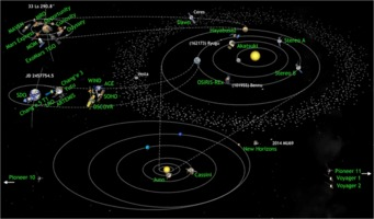 Solar System missions 2017-01