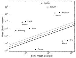 Planetary and non-planetary status