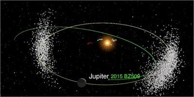 BZ509 orbit