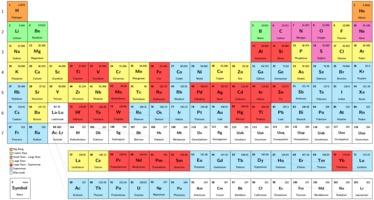 Cosmogenic origins of Periodic Table elements