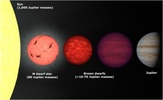 Dwarf stars in comparison to Jupiter