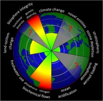 Planetary Boundaries (2015)