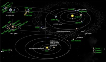 Solar system missions in 2018