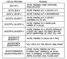Randall Munroe: xkcd 2170: Coordinate Precision