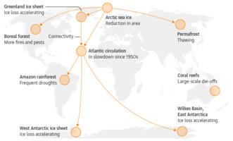 Lenton e.a.: Climate Tipping Points